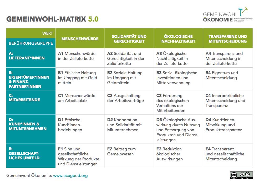 Gemeinwohl-Matrix 5.0 mit Angaben zu Werten in den Spalten 1 bis 4 und Angaben zu Berührungsgruppen in den Spalten A-E